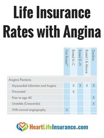 life insurance angina life insurance with angina pectoris life insurance after angina term life insurance
