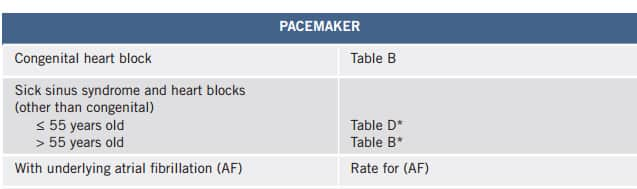 pacemaker life insurance life insurance pacemaker patients underwriting guidelines life insurance after pacemaker