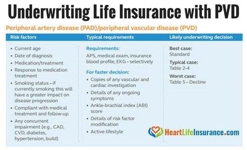 peripheral artery disease life insurance underwriting life insurance with peripheral vascular disease Peripheral artery disease PAD peripheral vascular disease PVD life insurance
